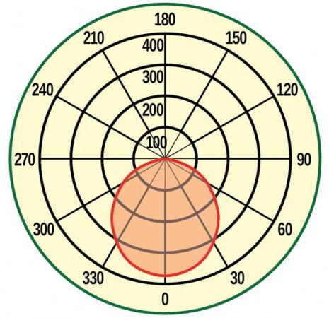 Светодиодный фитосветильник 45 Вт PlantaLux-50 HOME 1